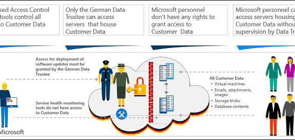 Microsoft Office 365 Germany Cloud